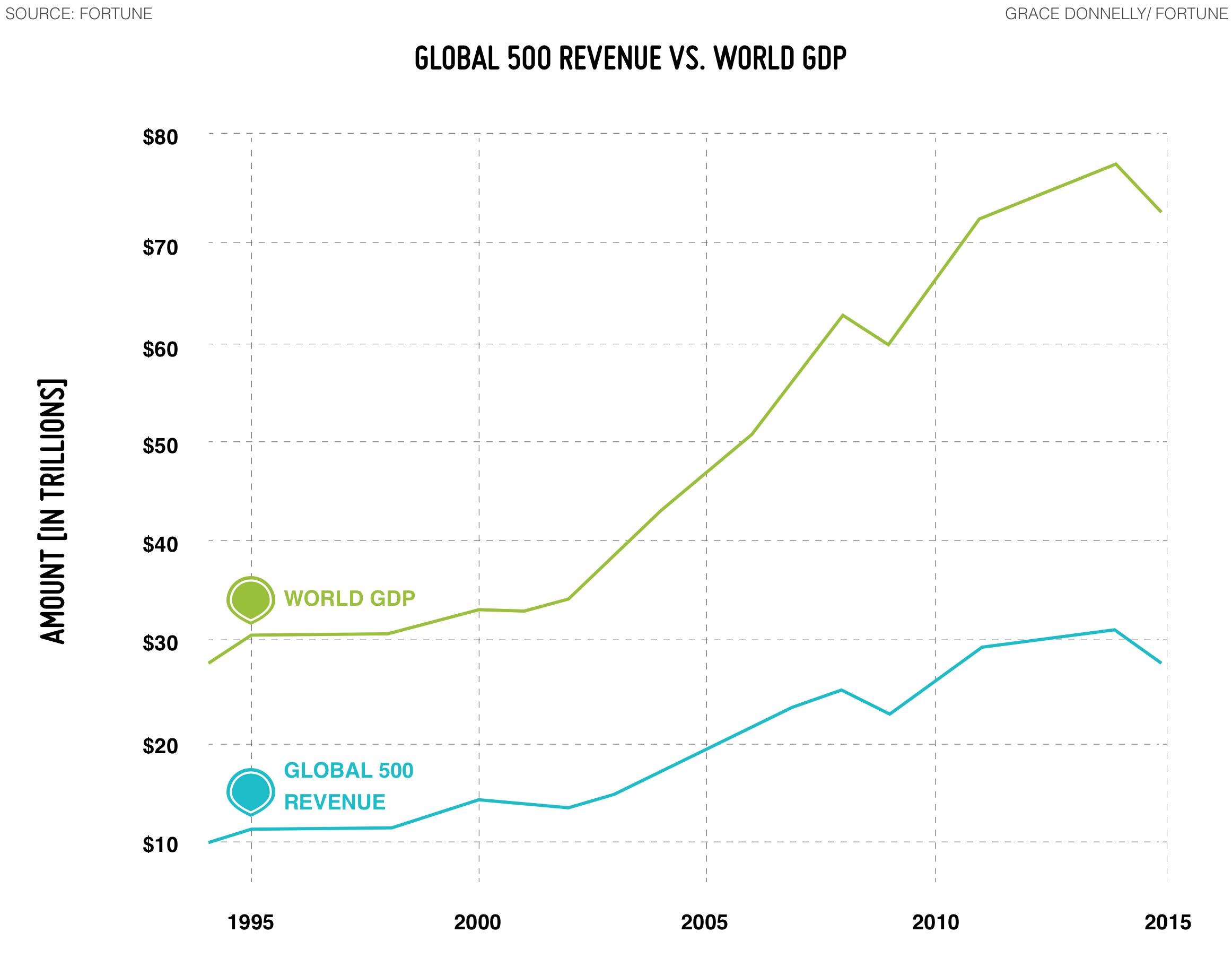 Global 500 revenue vs. World GDP Diagram